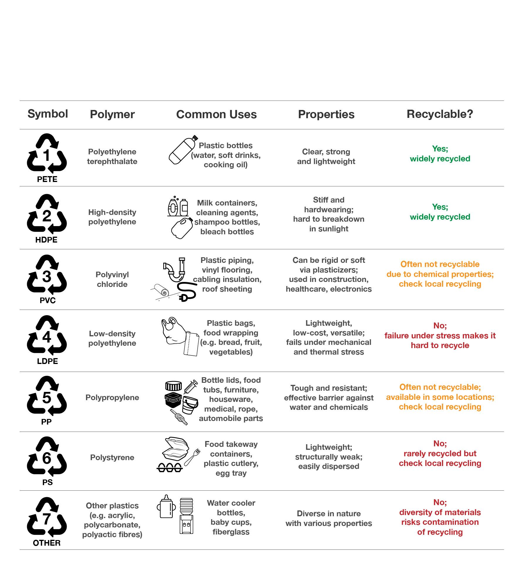 انواع پلاستیک و موارد مصرف آنها